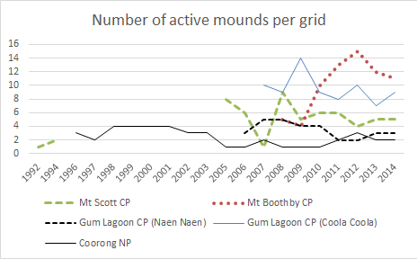 Mound activity at all 5 park grids (Source: Malleefowl Regional Action Plan review)