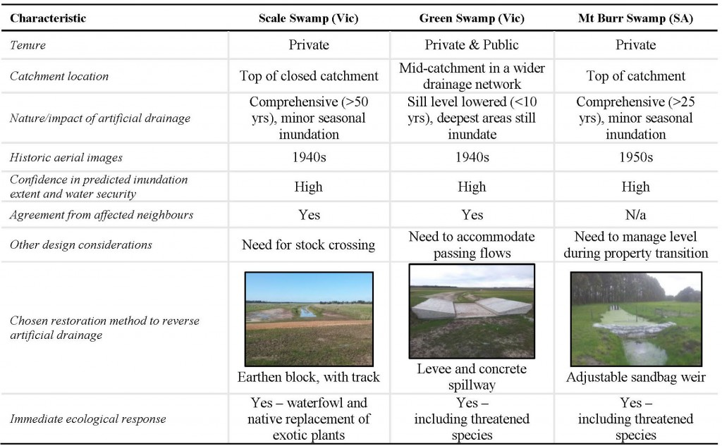 Table: Evaluation of three NGT restoration sites on public and private land